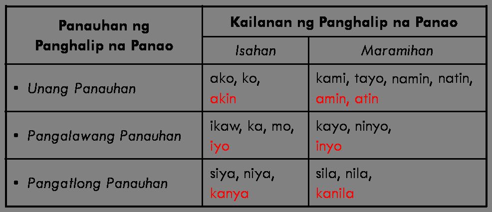 Kambal Katinig Worksheet Pdf Furthermore Math Worksheet For Grade 1 ...