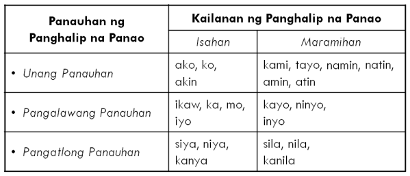 Panghalip Panao_2